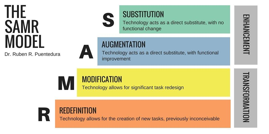 Diagram of the SAMR model