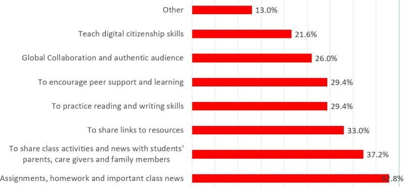 Graph showing how class blogs are used assignments and class news (42.8%) to share information with families (37.2%) to share links and resources (33.0%)